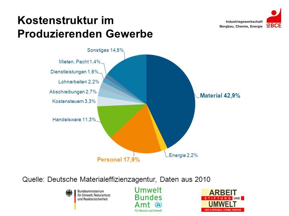 Kostenstruktur im Produzierenden Gewerbe Quelle: Deutsche Materialeffizienzagentur, Daten aus 2010