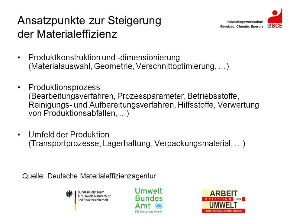 Ansatzpunkte zur Steigerung der Materialeffizienz Produktkonstruktion und -dimensionierung (Materialauswahl, Geometrie, Verschnittoptimierung, …) Prod
