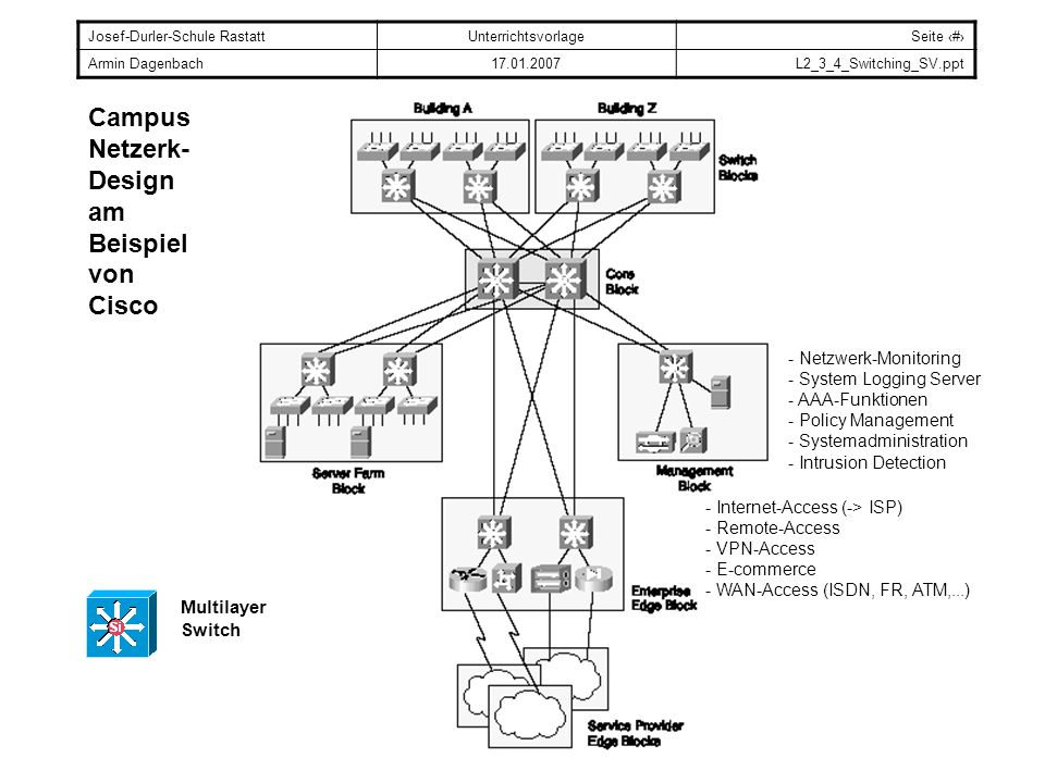 Josef-Durler-Schule RastattUnterrichtsvorlageSeite # Armin Dagenbach17.01.2007L2_3_4_Switching_SV.ppt Campus Netzerk- Design am Beispiel von Cisco Mul