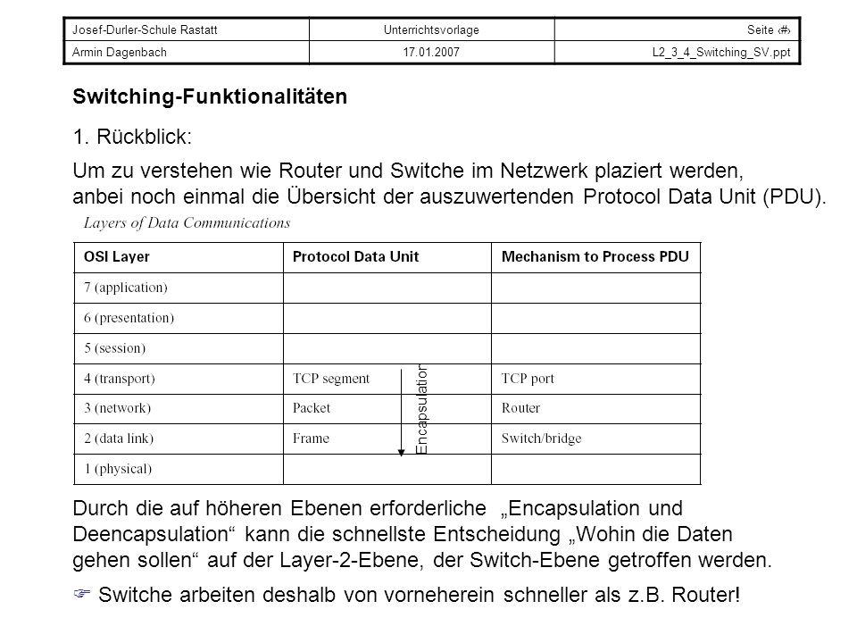 Josef-Durler-Schule RastattUnterrichtsvorlageSeite # Armin Dagenbach17.01.2007L2_3_4_Switching_SV.ppt Switching-Funktionalitäten 1. Rückblick: Encapsu