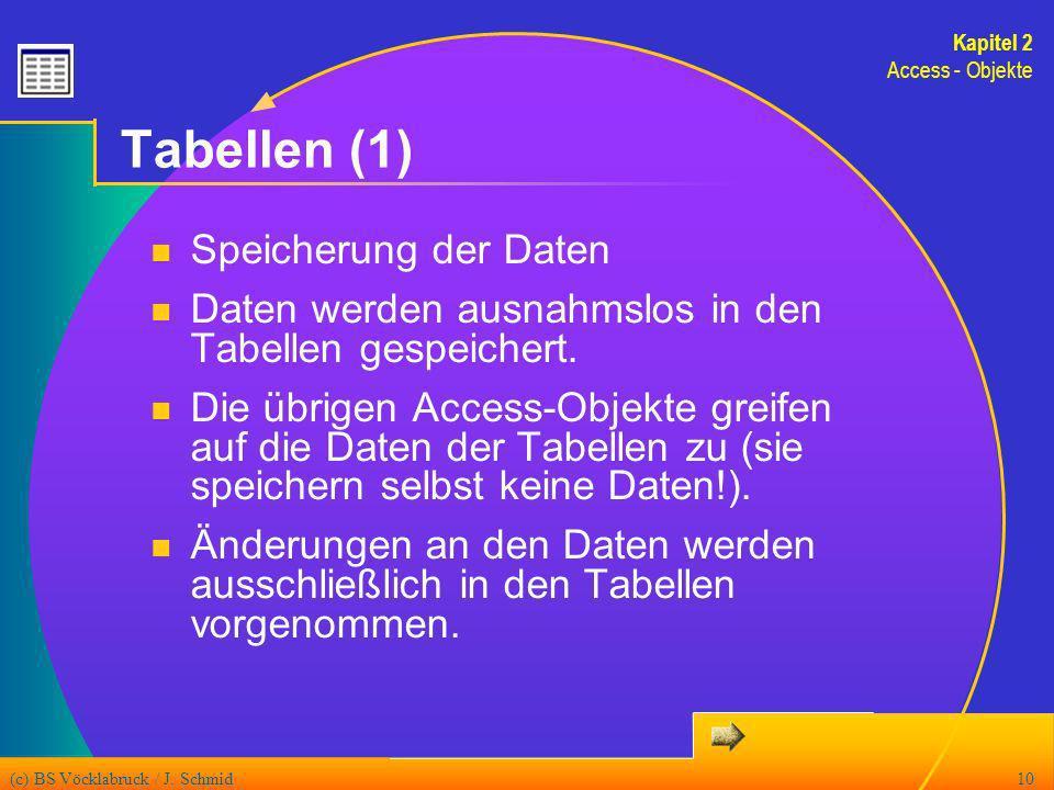 (c) BS Vöcklabruck / J. Schmid10 Tabellen (1) Speicherung der Daten Daten werden ausnahmslos in den Tabellen gespeichert. Die übrigen Access-Objekte g
