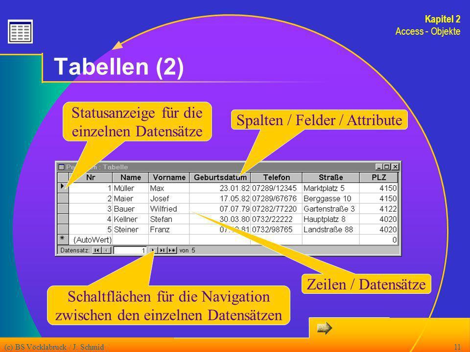 (c) BS Vöcklabruck / J. Schmid11 Tabellen (2) Statusanzeige für die einzelnen Datensätze Spalten / Felder / Attribute Zeilen / Datensätze Schaltfläche