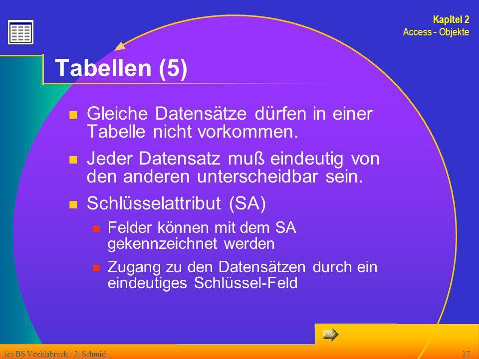 (c) BS Vöcklabruck / J. Schmid17 Tabellen (5) Gleiche Datensätze dürfen in einer Tabelle nicht vorkommen. Jeder Datensatz muß eindeutig von den andere