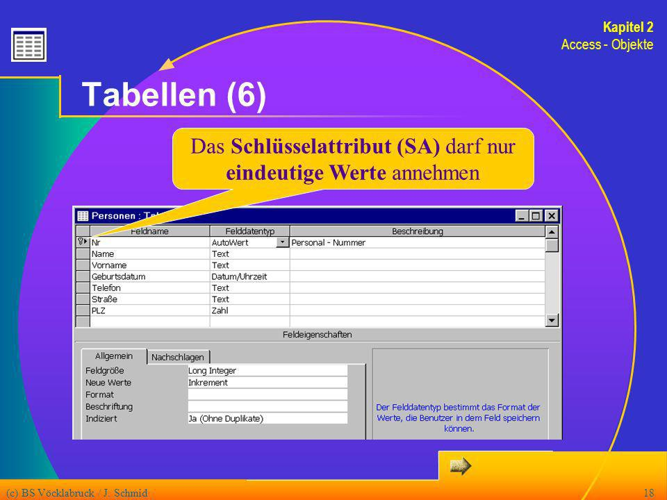 (c) BS Vöcklabruck / J. Schmid18 Tabellen (6) Das Schlüsselattribut (SA) darf nur eindeutige Werte annehmen Kapitel 2 Access - Objekte