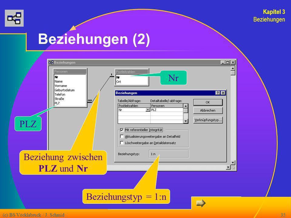(c) BS Vöcklabruck / J. Schmid35 Beziehungen (2) Beziehungstyp = 1:n Beziehung zwischen PLZ und Nr PLZ Nr Kapitel 3 Beziehungen