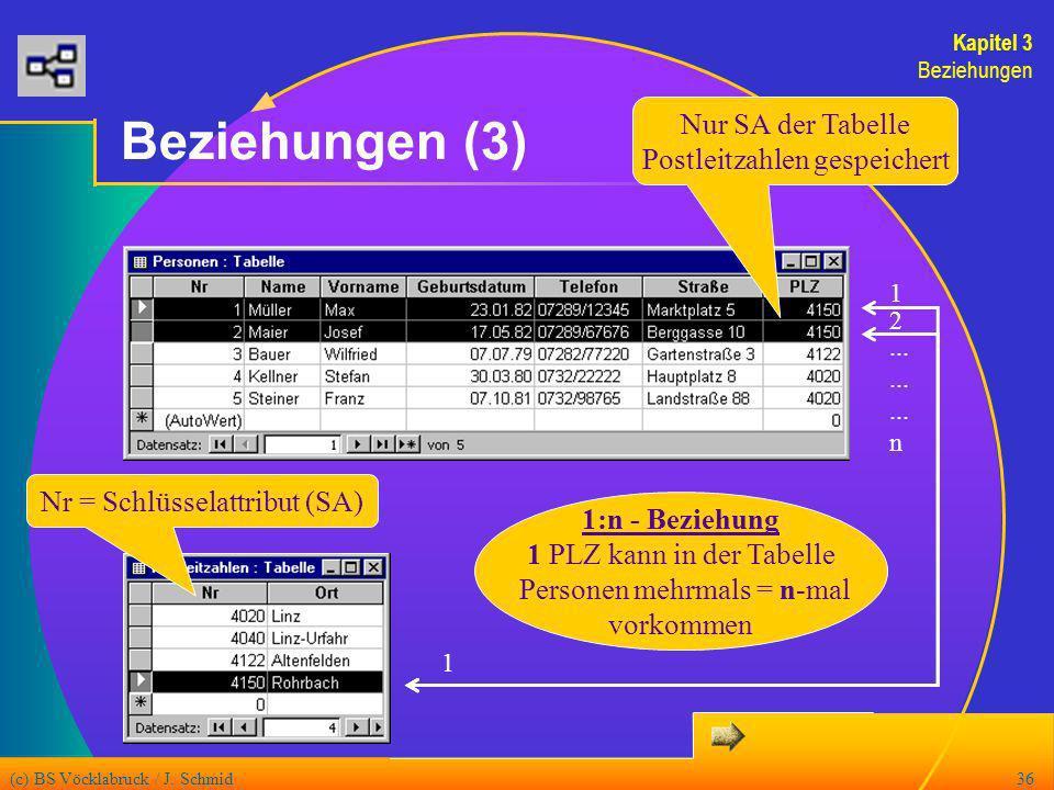 (c) BS Vöcklabruck / J. Schmid36 Beziehungen (3) 1 1 2......... n 1:n - Beziehung 1 PLZ kann in der Tabelle Personen mehrmals = n-mal vorkommen Nur SA