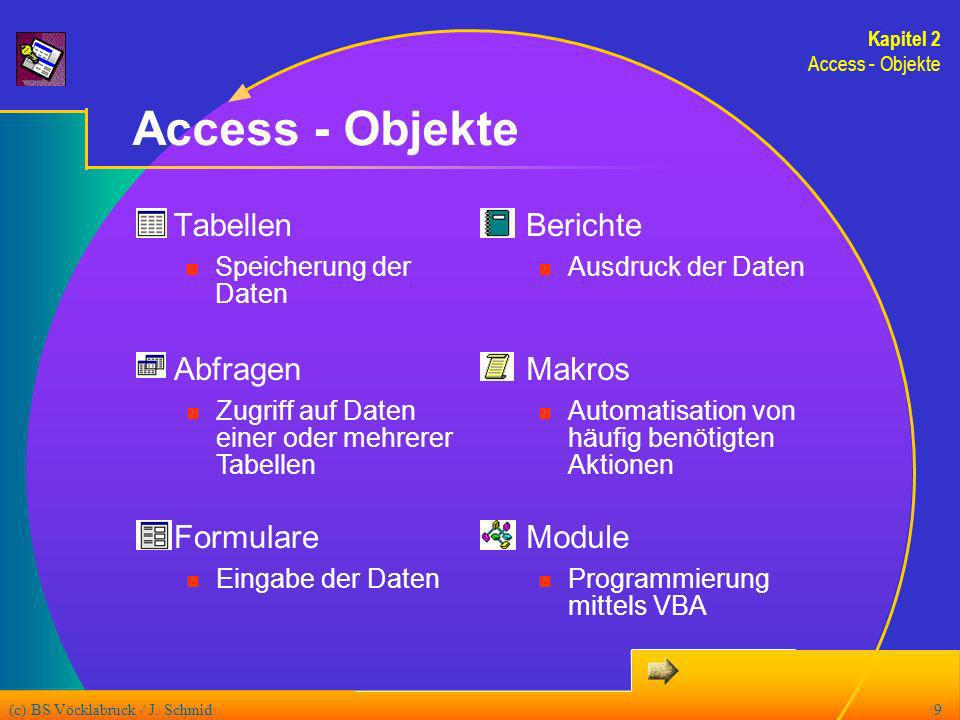 (c) BS Vöcklabruck / J. Schmid9 Access - Objekte Tabellen Speicherung der Daten Abfragen Zugriff auf Daten einer oder mehrerer Tabellen Formulare Eing