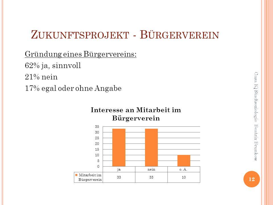Z UKUNFTSPROJEKT - B ÜRGERVEREIN 12 Casa IQ Stadtsoziologie Beatrix Brunkow Gründung eines Bürgervereins: 62% ja, sinnvoll 21% nein 17% egal oder ohne Angabe