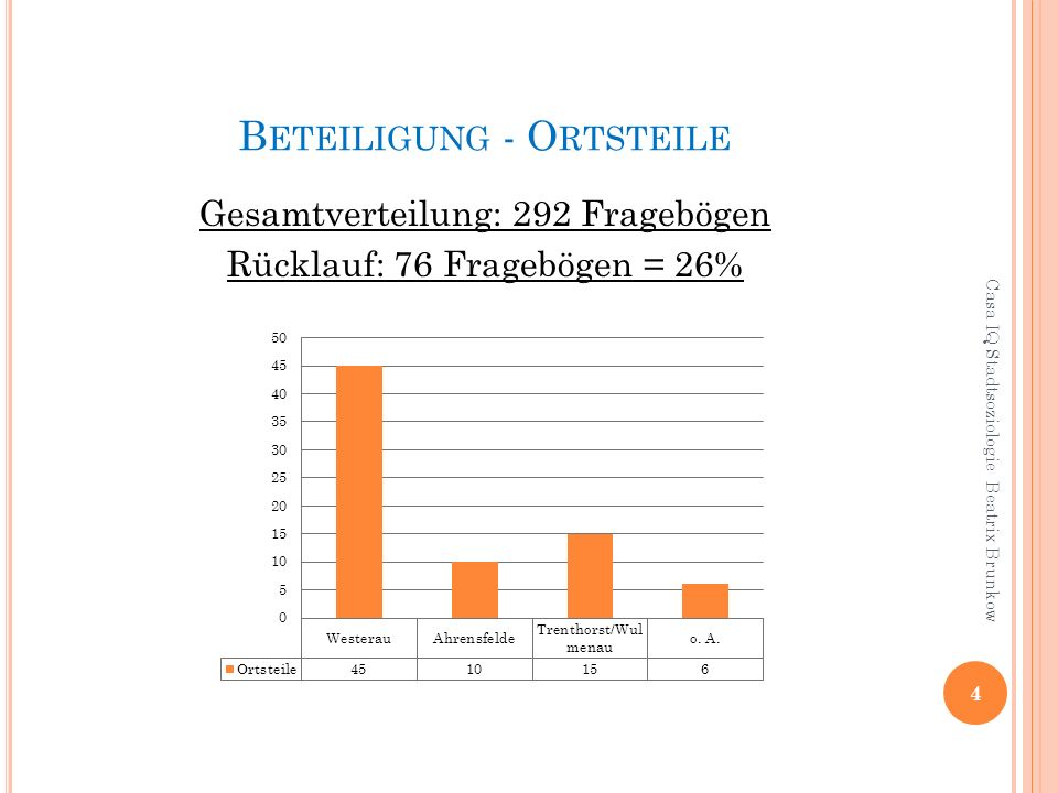 B ETEILIGUNG - O RTSTEILE Gesamtverteilung: 292 Fragebögen Rücklauf: 76 Fragebögen = 26% 4 Casa IQ Stadtsoziologie Beatrix Brunkow