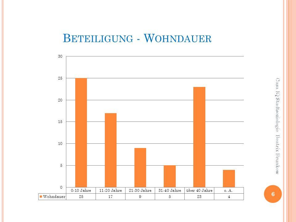 B ETEILIGUNG - W OHNDAUER 6 Casa IQ Stadtsoziologie Beatrix Brunkow