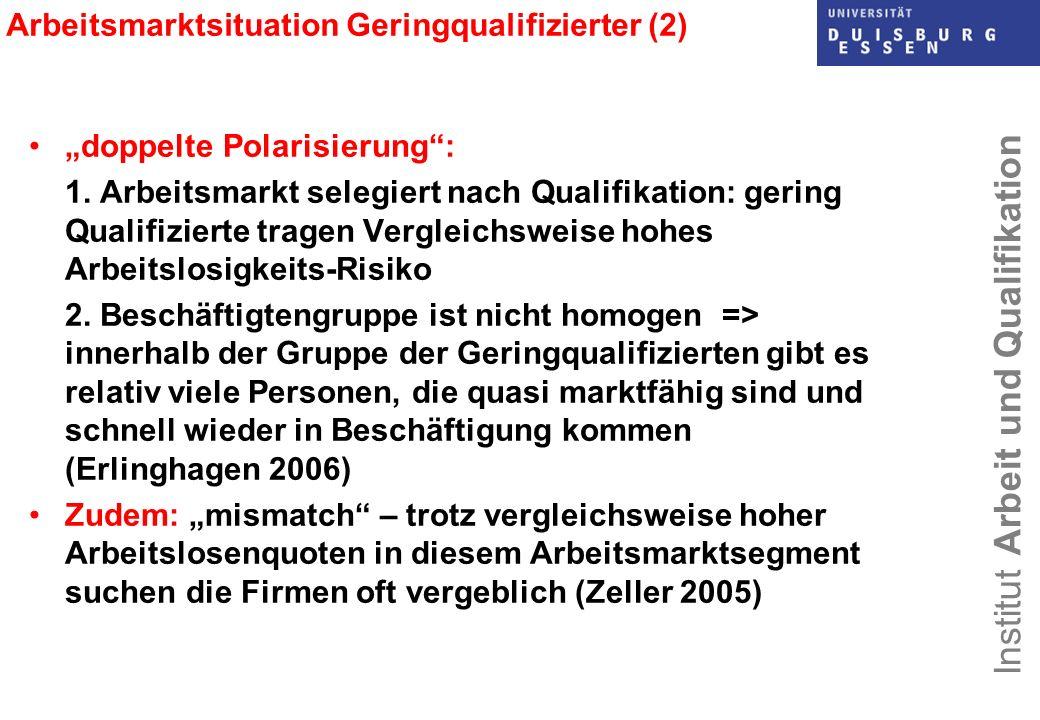 Institut Arbeit und Qualifikation Arbeitsmarktsituation Geringqualifizierter (2) doppelte Polarisierung: 1. Arbeitsmarkt selegiert nach Qualifikation: