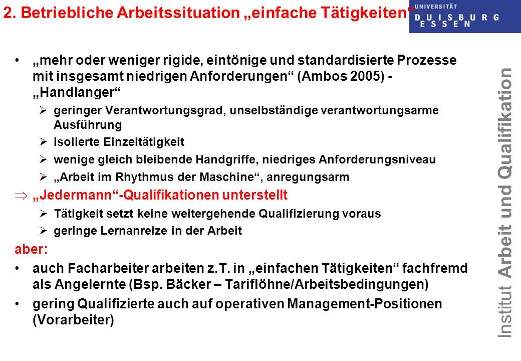Institut Arbeit und Qualifikation 2. Betriebliche Arbeitssituation einfache Tätigkeiten mehr oder weniger rigide, eintönige und standardisierte Prozes