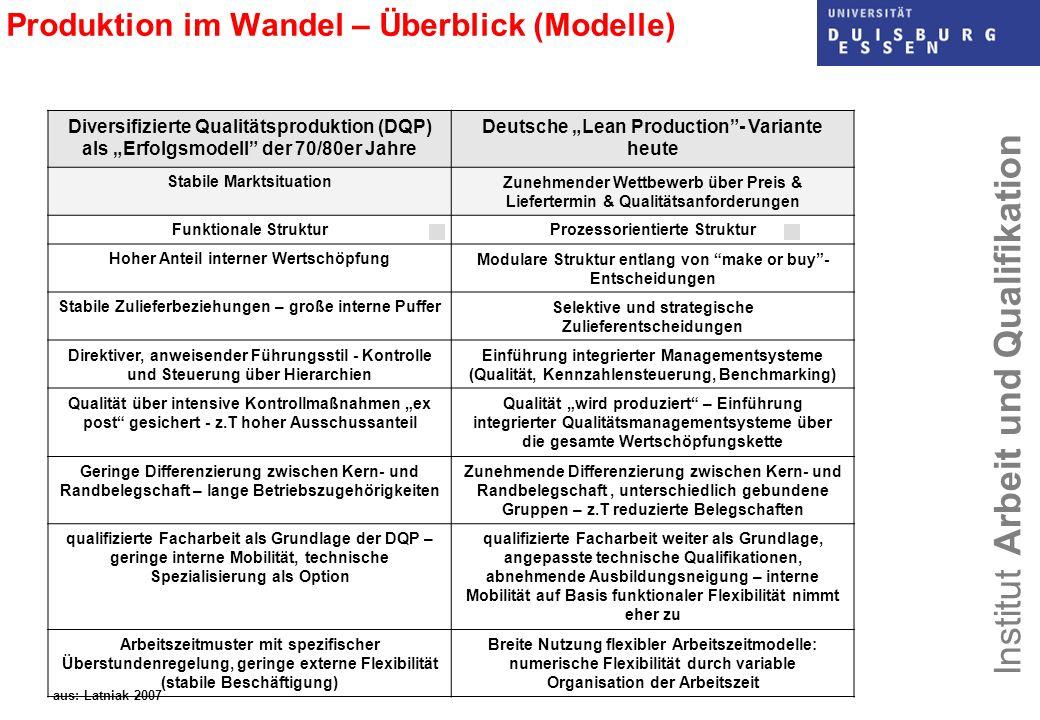 Institut Arbeit und Qualifikation Produktion im Wandel – Überblick (Modelle) Diversifizierte Qualitätsproduktion (DQP) als Erfolgsmodell der 70/80er J