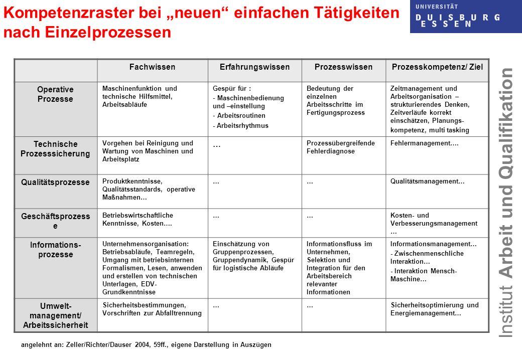 Institut Arbeit und Qualifikation Kompetenzraster bei neuen einfachen Tätigkeiten nach Einzelprozessen FachwissenErfahrungswissenProzesswissenProzessk