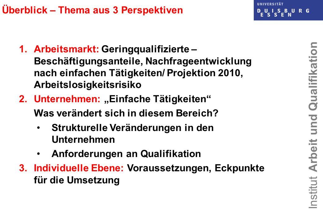 Institut Arbeit und Qualifikation Überblick – Thema aus 3 Perspektiven 1.Arbeitsmarkt: Geringqualifizierte – Beschäftigungsanteile, Nachfrageentwicklu