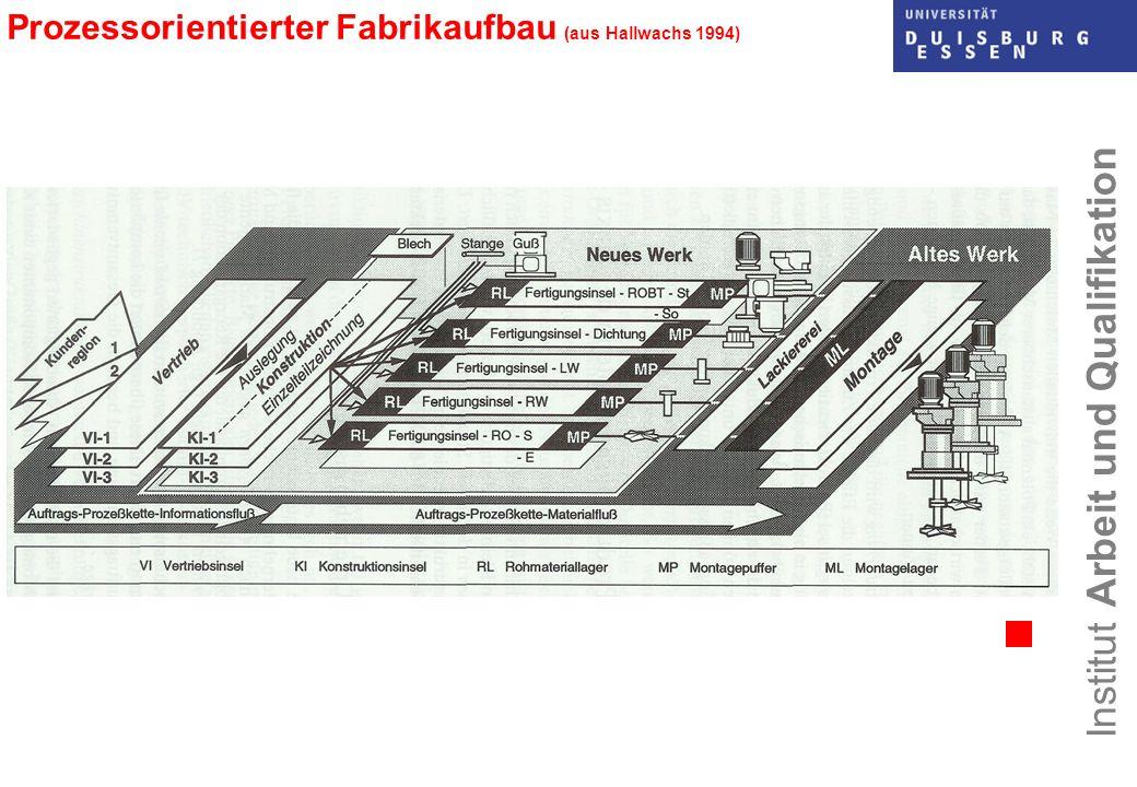 Institut Arbeit und Qualifikation Prozessorientierter Fabrikaufbau (aus Hallwachs 1994)