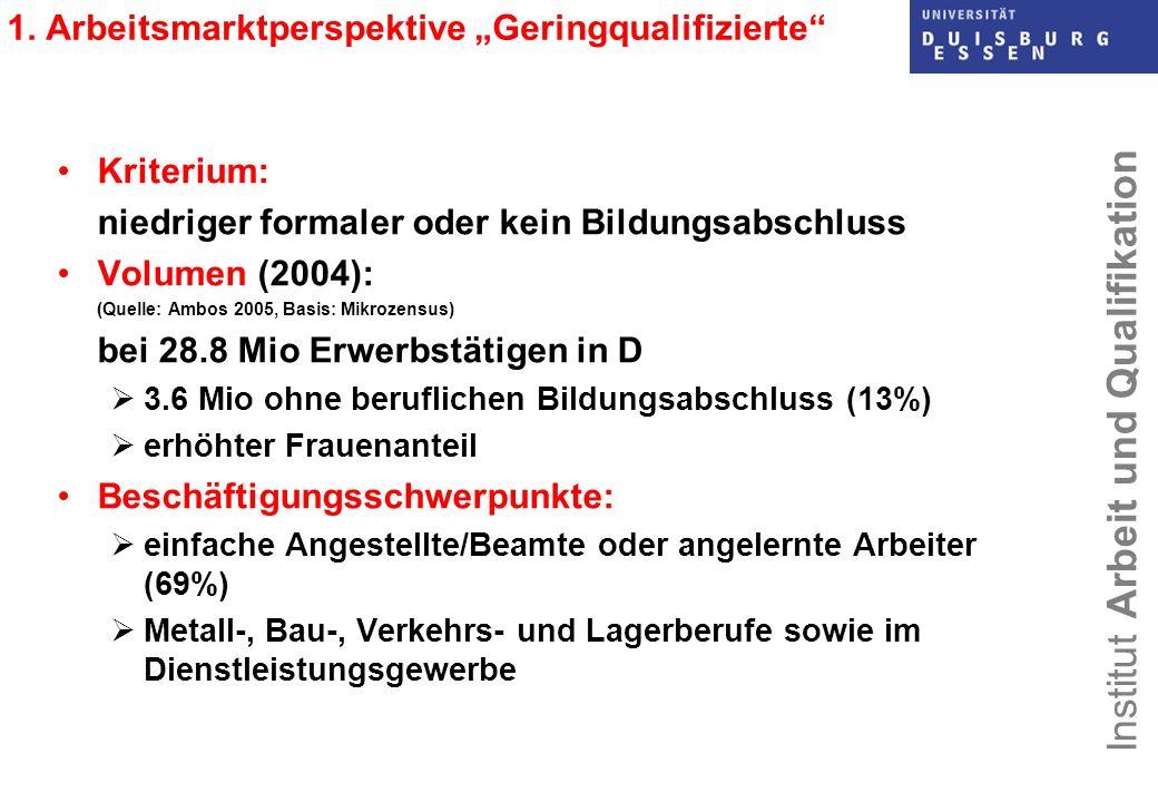 Institut Arbeit und Qualifikation 1. Arbeitsmarktperspektive Geringqualifizierte Kriterium: niedriger formaler oder kein Bildungsabschluss Volumen (20