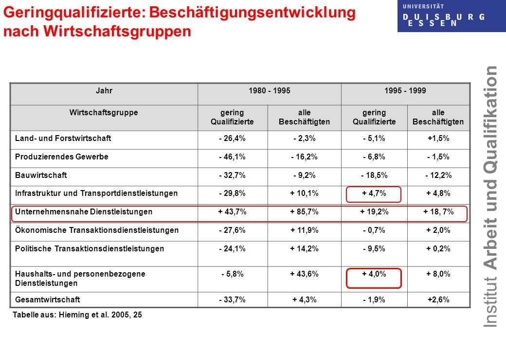 Institut Arbeit und Qualifikation Geringqualifizierte: Beschäftigungsentwicklung nach Wirtschaftsgruppen Jahr1980 - 19951995 - 1999 Wirtschaftsgruppeg
