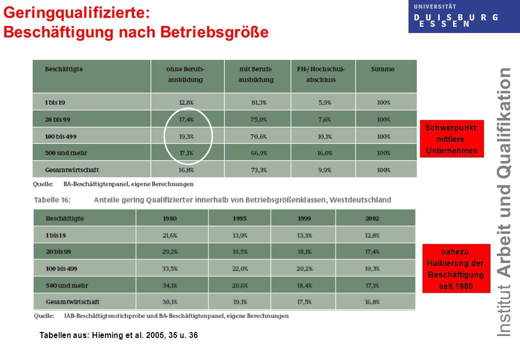 Institut Arbeit und Qualifikation Geringqualifizierte: Beschäftigung nach Betriebsgröße Tabellen aus: Hieming et al. 2005, 35 u. 36 Schwerpunkt: mittl