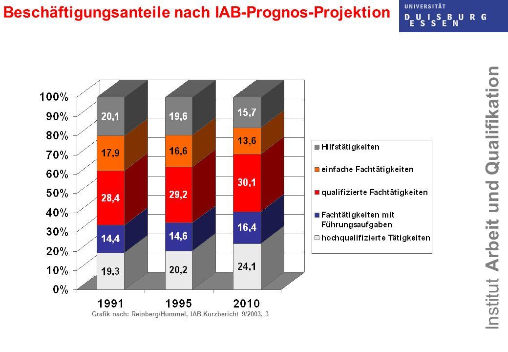 Institut Arbeit und Qualifikation Beschäftigungsanteile nach IAB-Prognos-Projektion Grafik nach: Reinberg/Hummel, IAB-Kurzbericht 9/2003, 3