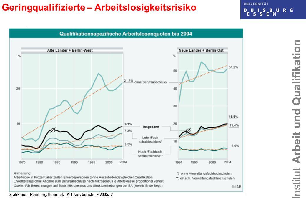 Institut Arbeit und Qualifikation Hier: nur Westdeutschland, keine Auszubildenden, keine geringfügig Beschäftigten, aus: Erlinghagen 2005, 2006 Fluktuationsraten Geringqualifizierter sind hoch