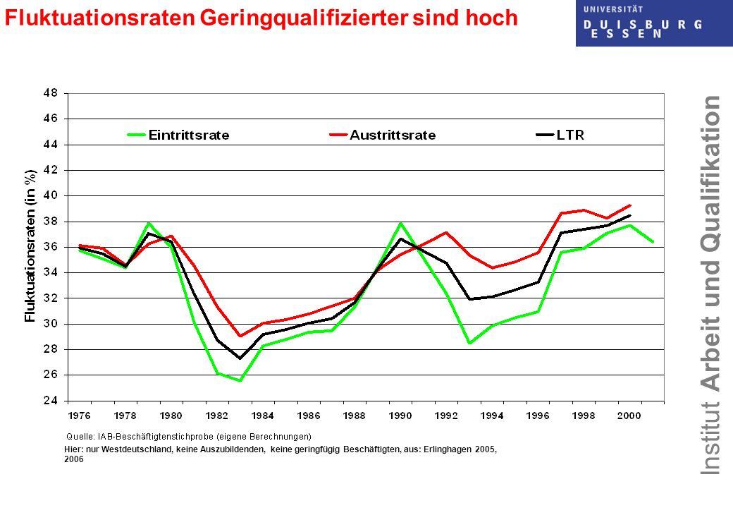 Institut Arbeit und Qualifikation Arbeitsmarktsituation Geringqualifizierter (1) Zahl der ungelernten Beschäftigten hat sich seit den 70er Jahren nahezu halbiert, d.h.