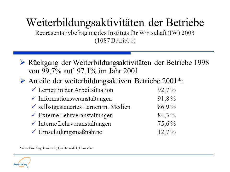 Weiterbildungsaktivitäten der Betriebe Repräsentativbefragung des Instituts für Wirtschaft (IW) 2003 (1087 Betriebe) Rückgang der Weiterbildungsaktivi