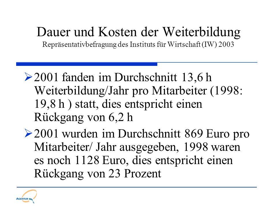 Dauer und Kosten der Weiterbildung Repräsentativbefragung des Instituts für Wirtschaft (IW) 2003 2001 fanden im Durchschnitt 13,6 h Weiterbildung/Jahr