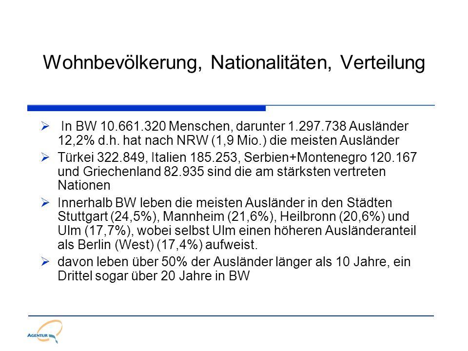 Wohnbevölkerung, Nationalitäten, Verteilung In BW 10.661.320 Menschen, darunter 1.297.738 Ausländer 12,2% d.h. hat nach NRW (1,9 Mio.) die meisten Aus