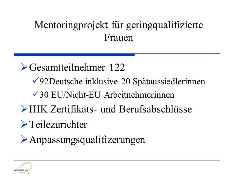 Mentoringprojekt für geringqualifizierte Frauen Gesamtteilnehmer 122 92Deutsche inklusive 20 Spätaussiedlerinnen 30 EU/Nicht-EU Arbeitnehmerinnen IHK