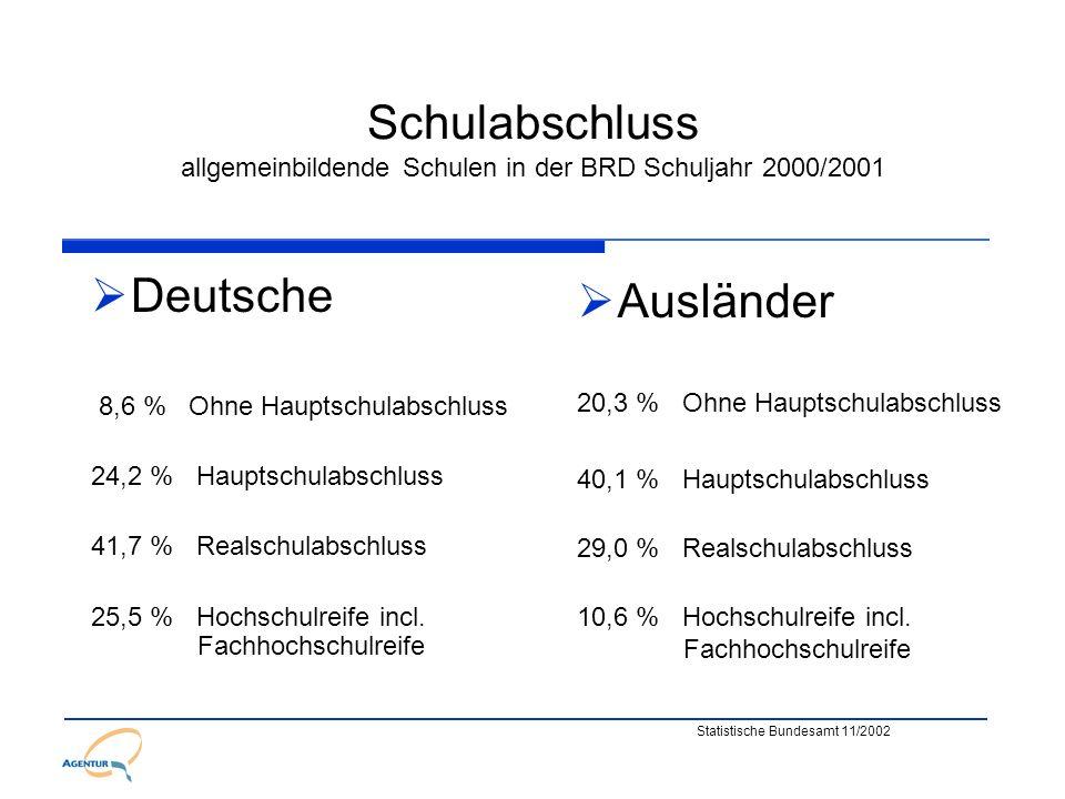 Ausländerarbeitslosigkeit in BW Ausländer sind von Arbeitslosigkeit überproportional betroffen: Der Anteil der Ausländer an der Gesamtarbeits- losigkeit lag im April 2003 bei 23,1% (79.404) und damit erheblich über dem Anteil der Ausländer an den Erwerbspersonen von 13,3% 74,5% der arbeitslos gemeldeten Ausländer war 9/2003 ohne Berufsabschluss (Deutsche 34,1%) 40% (15% D) aller 14 bis 18 - jährigen Ausländer waren 2002 in der BRD ohne Ausbildung