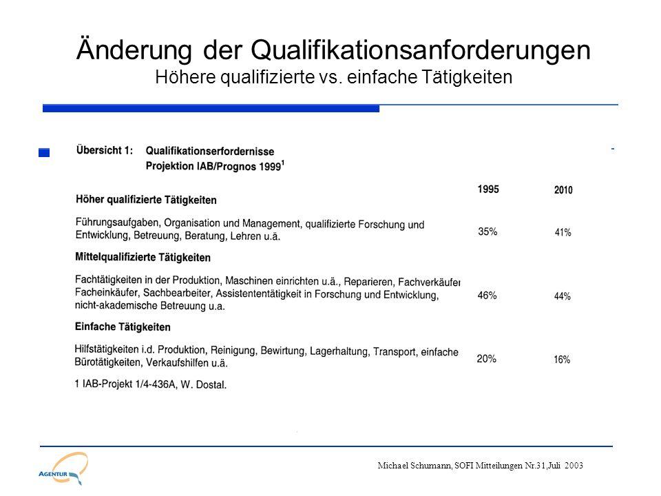 Änderung der Qualifikationsanforderungen Höhere qualifizierte vs. einfache Tätigkeiten Michael Schumann, SOFI Mitteilungen Nr.31,Juli 2003