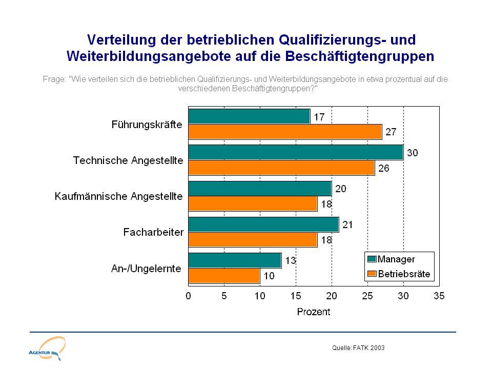 Mentoringprojekt für geringqualifizierte Frauen Gesamtteilnehmer 122 92Deutsche inklusive 20 Spätaussiedlerinnen 30 EU/Nicht-EU Arbeitnehmerinnen IHK Zertifikats- und Berufsabschlüsse Teilezurichter Anpassungsqualifizerungen