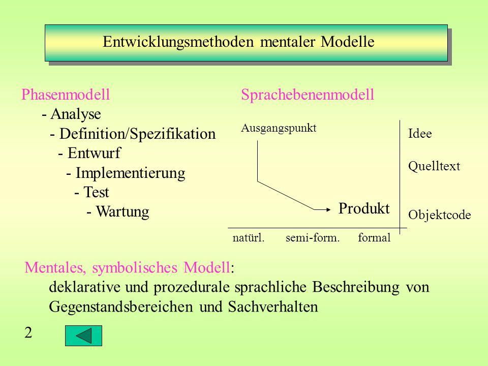 2 Entwicklungsmethoden mentaler Modelle Phasenmodell - Analyse - Definition/Spezifikation - Entwurf - Implementierung - Test - Wartung Sprachebenenmodell Mentales, symbolisches Modell: deklarative und prozedurale sprachliche Beschreibung von Gegenstandsbereichen und Sachverhalten natürl.