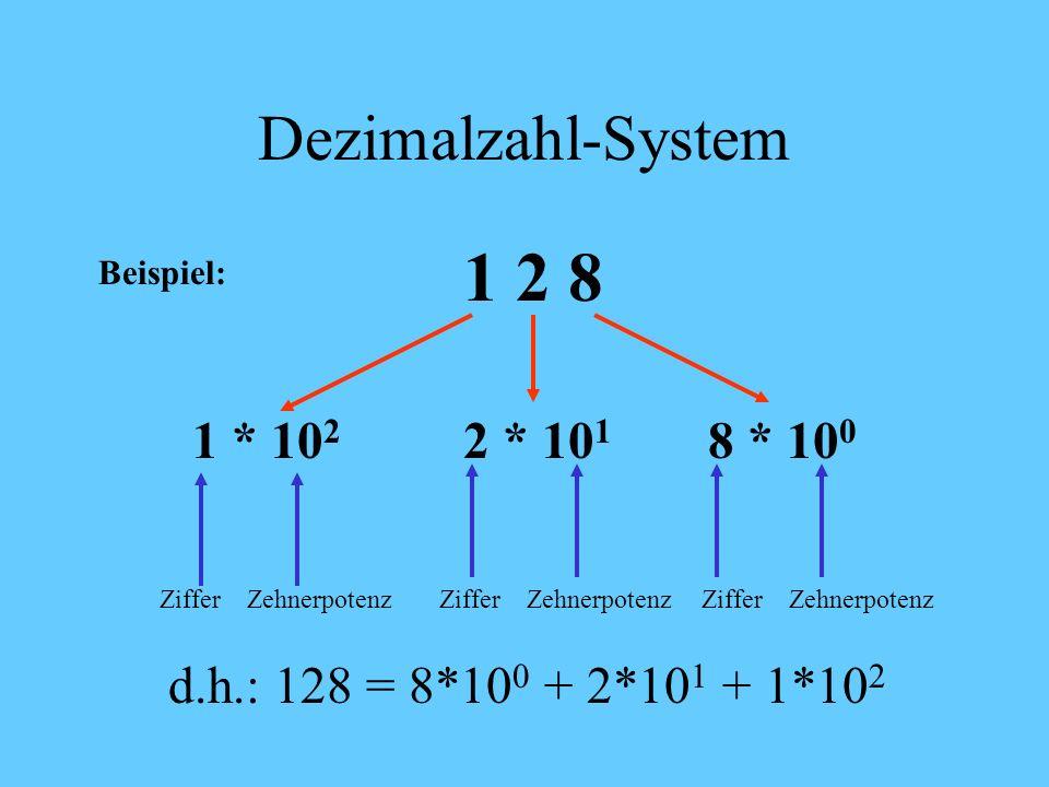 Dezimalzahl-System Jede Stelle einer Dezimalzahl wird durch eine Ziffer von 0 – 9 dargestellt. Der Wert ergibt sich aus dem Ziffernwert multipliziert