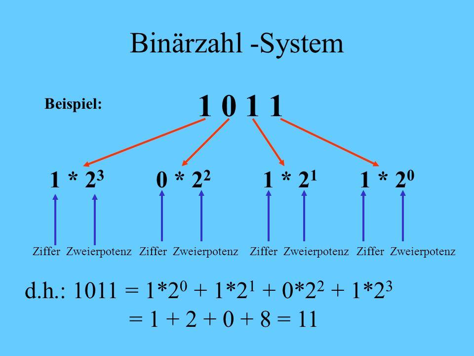 Binärzahl-System Jede Stelle einer Dezimalzahl wird durch eine Ziffer von 0 – 1 dargestellt. Der Wert ergibt sich aus dem Ziffernwert multipliziert mi