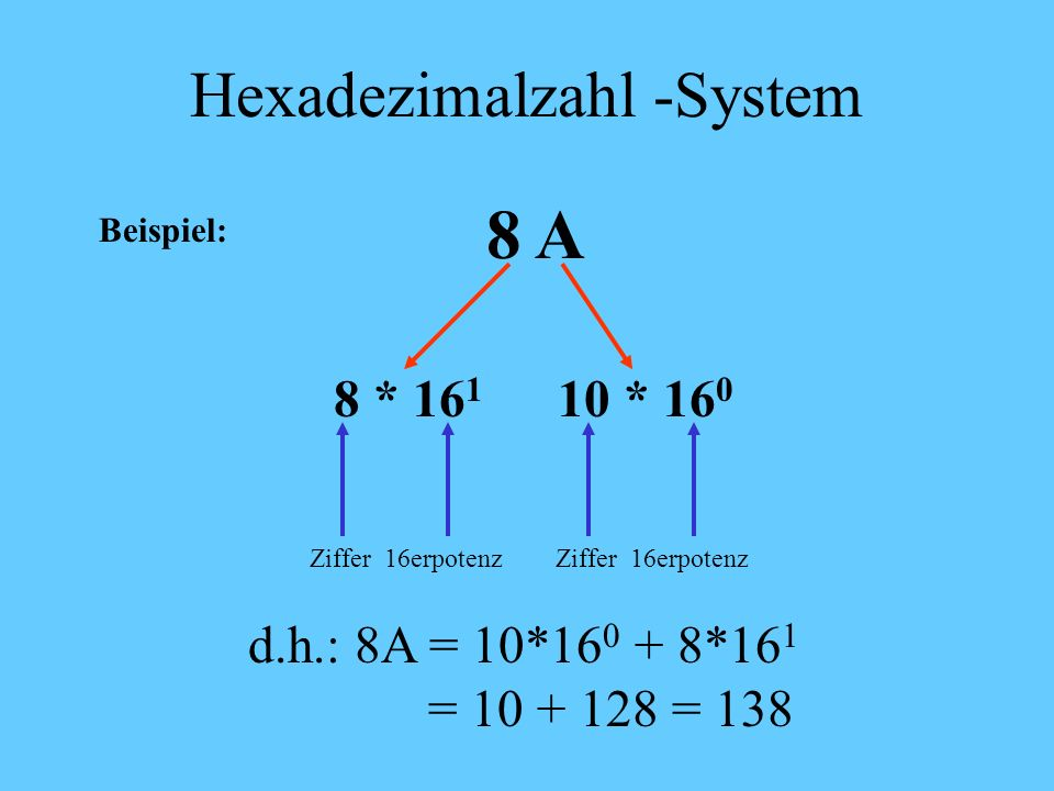 Hexadezimalzahl-System Jede Stelle einer Dezimalzahl wird durch eine Ziffer von 0 – 9 sowie der Buchstaben A, B, C, D, E und F dargestellt. Der Wert e