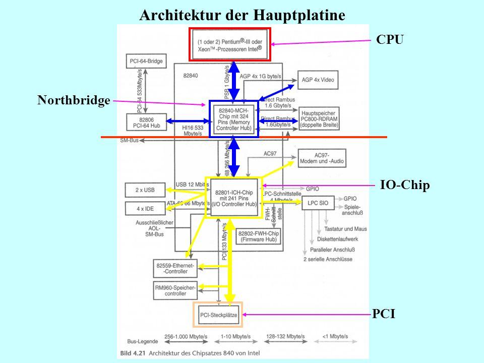 Hauptkomponenten eines PC Hauptkomponenten GehäusePower-SupplyMotherboardKomponenten Baby AT Mini-Tower Midi-Tower Maxi-Tower (XT-Gehäusetypen) Laptop