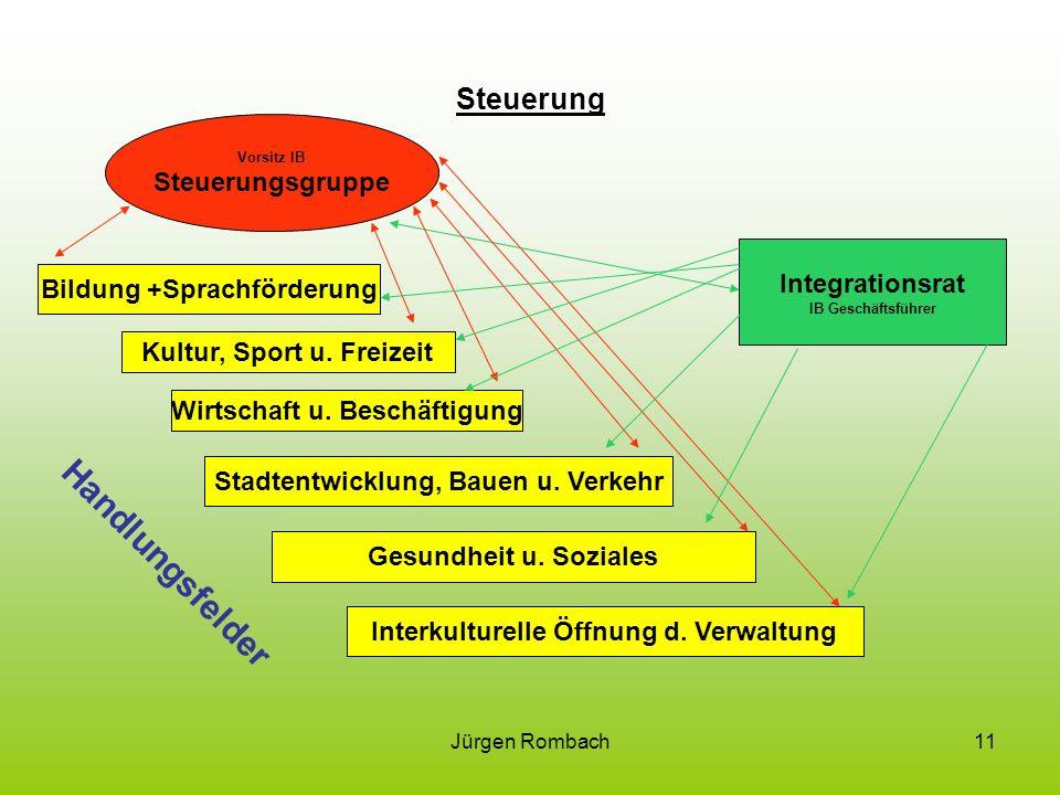Jürgen Rombach11 Steuerung Vorsitz IB Steuerungsgruppe Bildung +Sprachförderung Kultur, Sport u.