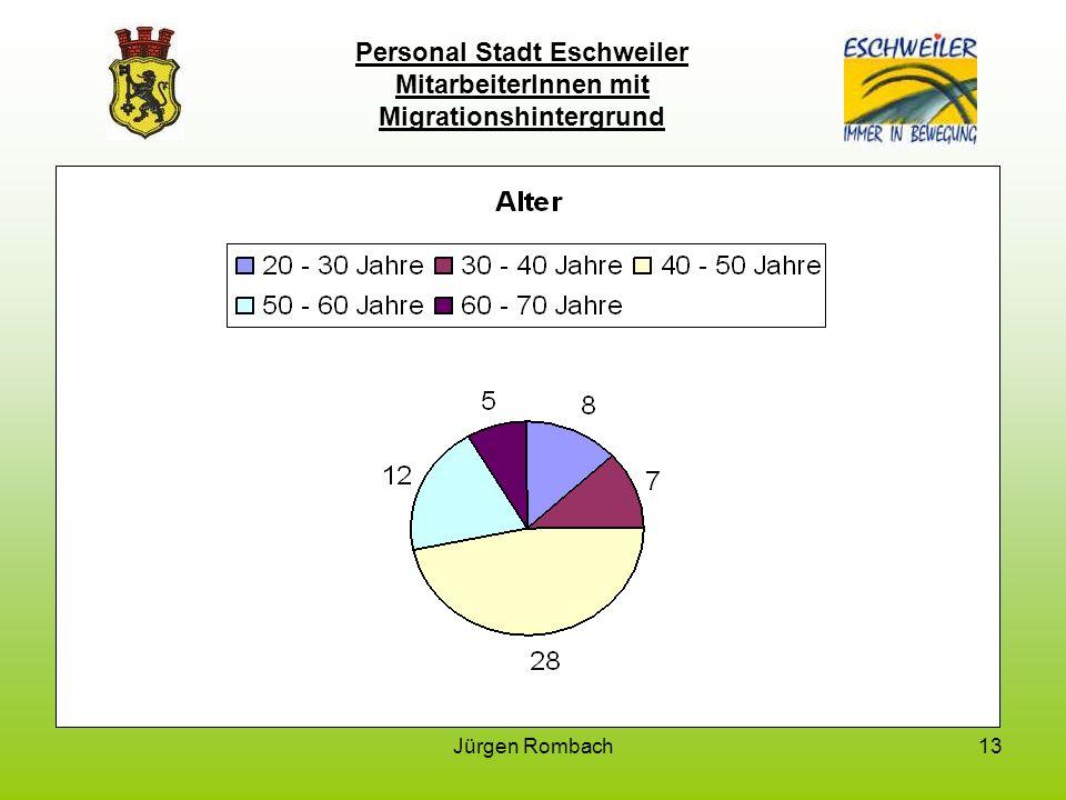 Jürgen Rombach13 Personal Stadt Eschweiler MitarbeiterInnen mit Migrationshintergrund