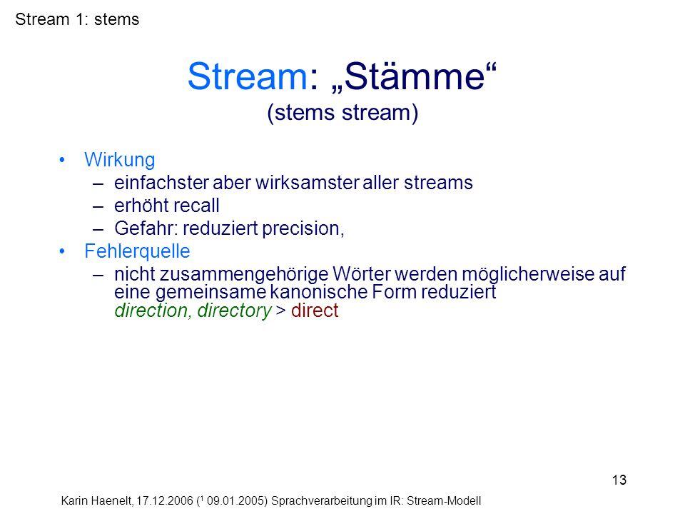 Karin Haenelt, 17.12.2006 ( 1 09.01.2005) Sprachverarbeitung im IR: Stream-Modell 13 Stream: Stämme (stems stream) Wirkung –einfachster aber wirksamst