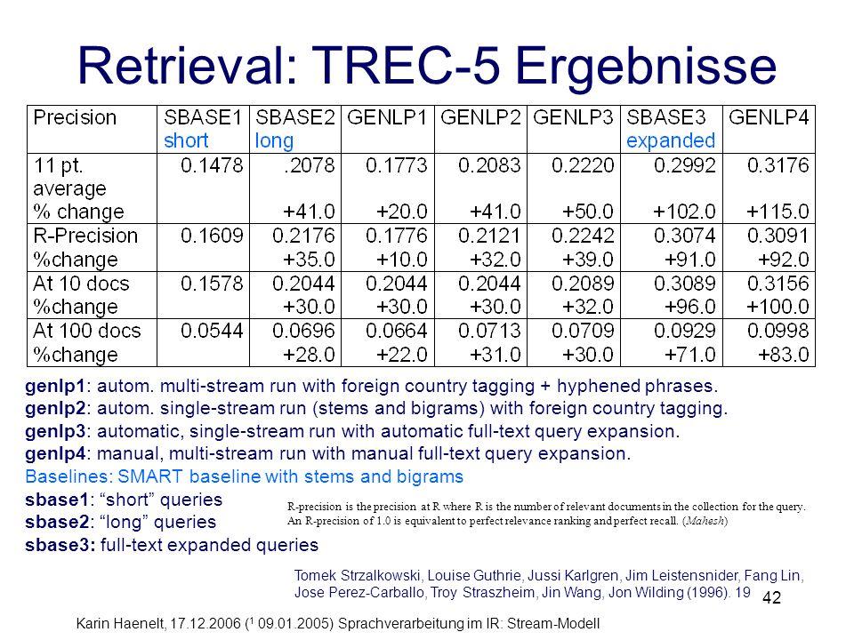 Karin Haenelt, 17.12.2006 ( 1 09.01.2005) Sprachverarbeitung im IR: Stream-Modell 42 Retrieval: TREC-5 Ergebnisse genlp1: autom. multi-stream run with