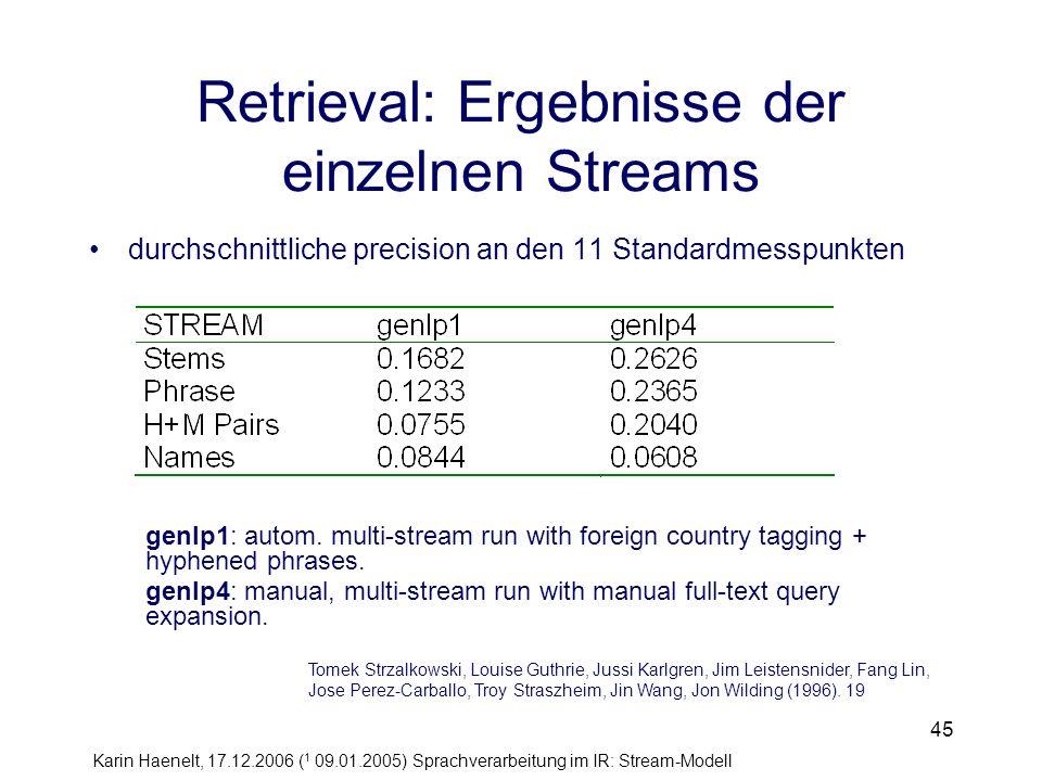 Karin Haenelt, 17.12.2006 ( 1 09.01.2005) Sprachverarbeitung im IR: Stream-Modell 45 Retrieval: Ergebnisse der einzelnen Streams durchschnittliche pre
