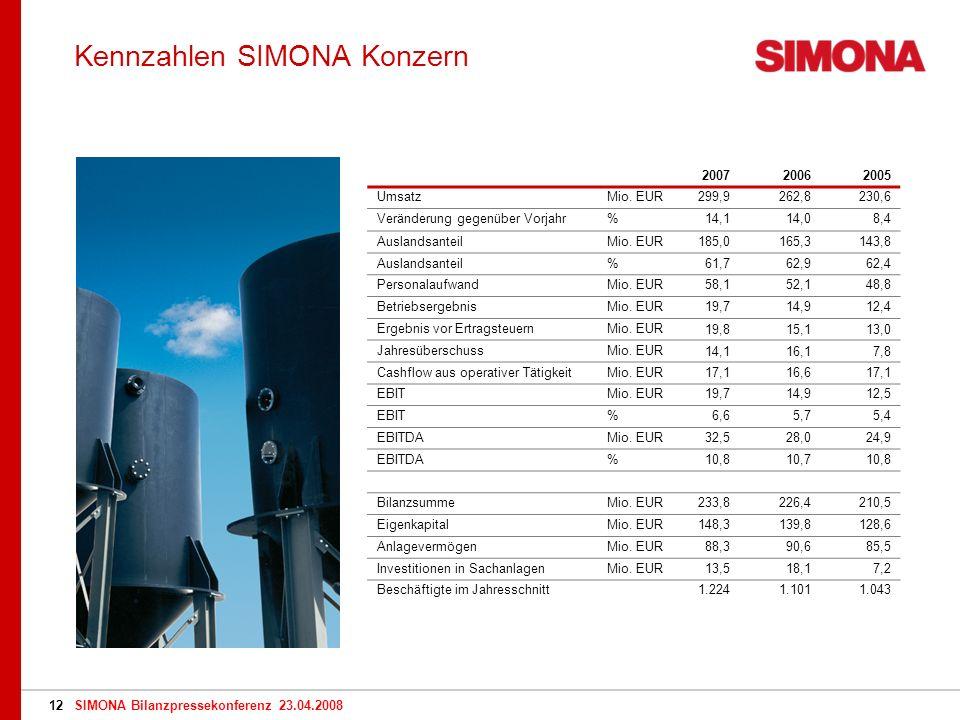 SIMONA Bilanzpressekonferenz 23.04.200812 Kennzahlen SIMONA Konzern 200720062005 UmsatzMio.