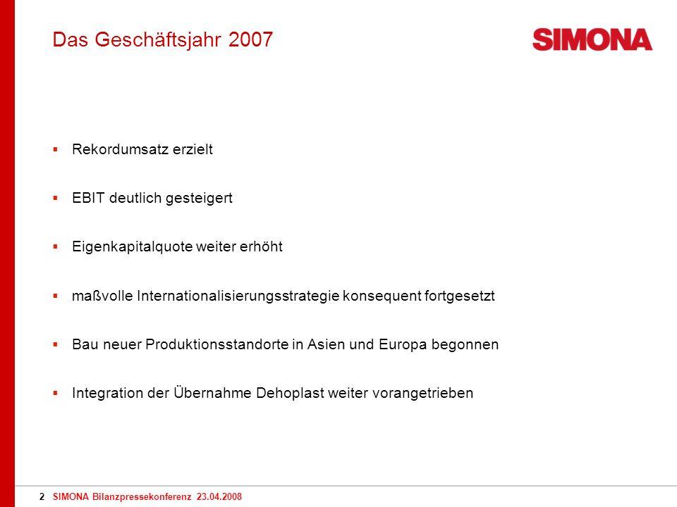 SIMONA Bilanzpressekonferenz 23.04.20082 Rekordumsatz erzielt EBIT deutlich gesteigert Eigenkapitalquote weiter erhöht maßvolle Internationalisierungsstrategie konsequent fortgesetzt Bau neuer Produktionsstandorte in Asien und Europa begonnen Integration der Übernahme Dehoplast weiter vorangetrieben Das Geschäftsjahr 2007