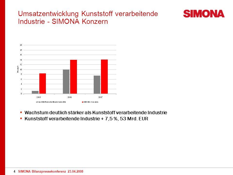 SIMONA Bilanzpressekonferenz 23.04.20084 Umsatzentwicklung Kunststoff verarbeitende Industrie - SIMONA Konzern Wachstum deutlich stärker als Kunststoff verarbeitende Industrie Kunststoff verarbeitende Industrie + 7,5 %, 53 Mrd.