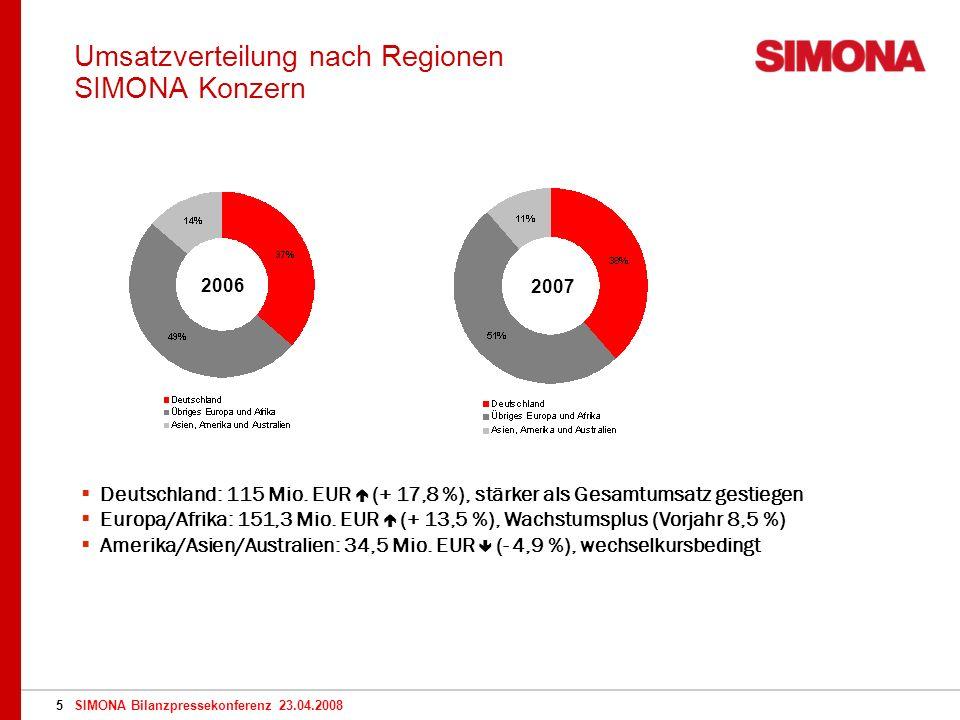 SIMONA Bilanzpressekonferenz 23.04.20085 Umsatzverteilung nach Regionen SIMONA Konzern 2006 2007 Deutschland: 115 Mio.