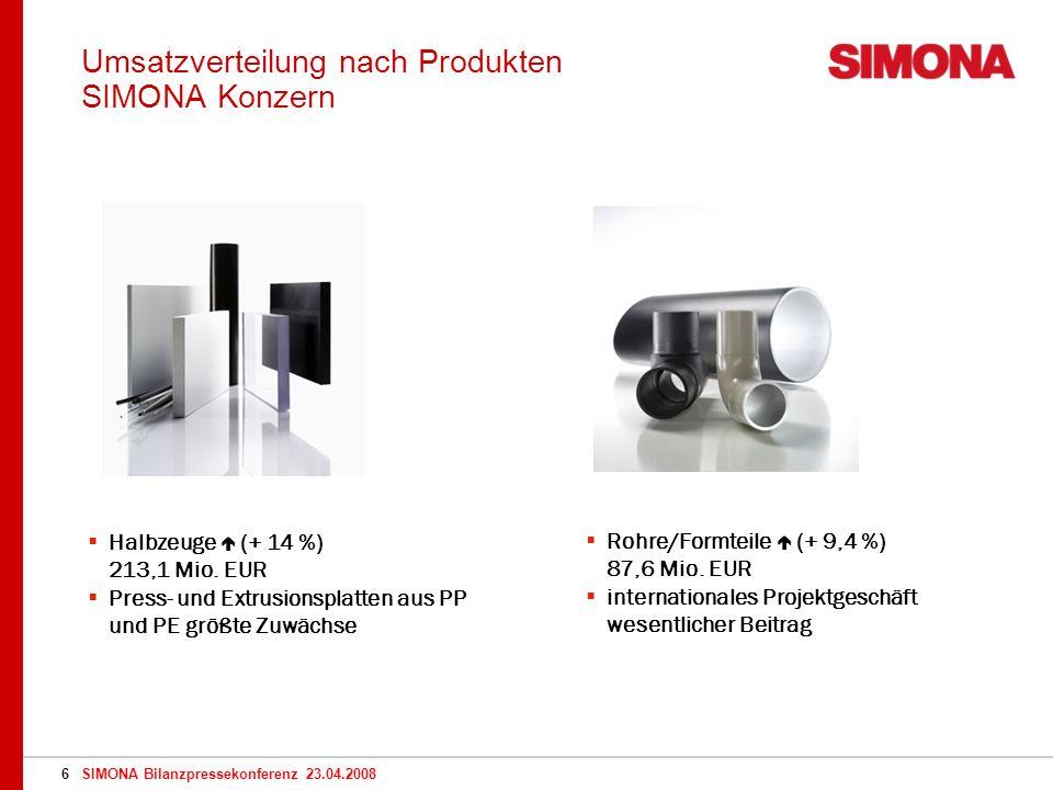 SIMONA Bilanzpressekonferenz 23.04.20086 Umsatzverteilung nach Produkten SIMONA Konzern Halbzeuge (+ 14 %) 213,1 Mio.