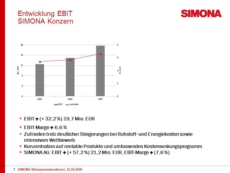 SIMONA Bilanzpressekonferenz 23.04.20087 Entwicklung EBIT SIMONA Konzern EBIT (+ 32,2 %) 19,7 Mio.