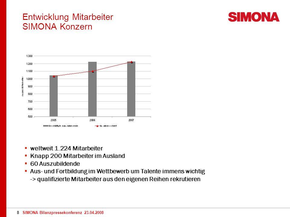 SIMONA Bilanzpressekonferenz 23.04.20089 Entwicklung Aktienkurs SIMONA AG 2006: (+22 %) Jahreshöchststand August 415 EUR (+ 39,3 %) Zum Jahresende 2007 336,1 EUR (+ 12,8 %) Aktuell: 298 EUR